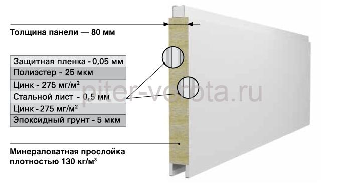 protivopozharnye-vorota-konstrukciya