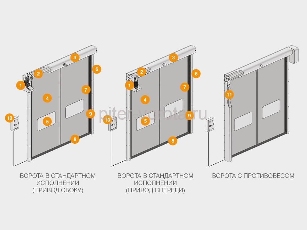 Описание и конструкция ворот