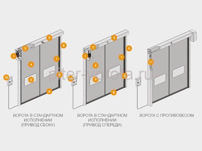 Составные части ворот скоростных рулонных SpeedRoll серии SDO