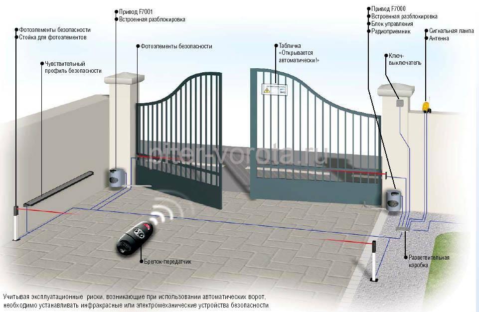 Элементы для автоматических ворот