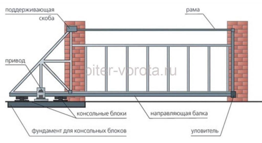 Схема работы откатных ворот