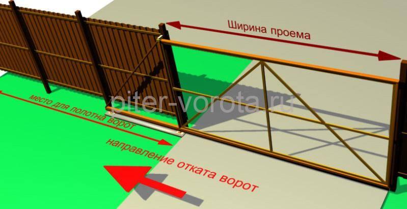 Снятие размеров для будущих ворот