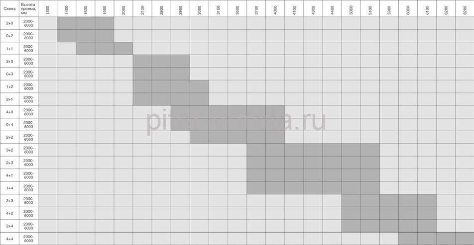 Таблица размеров откатных ворот