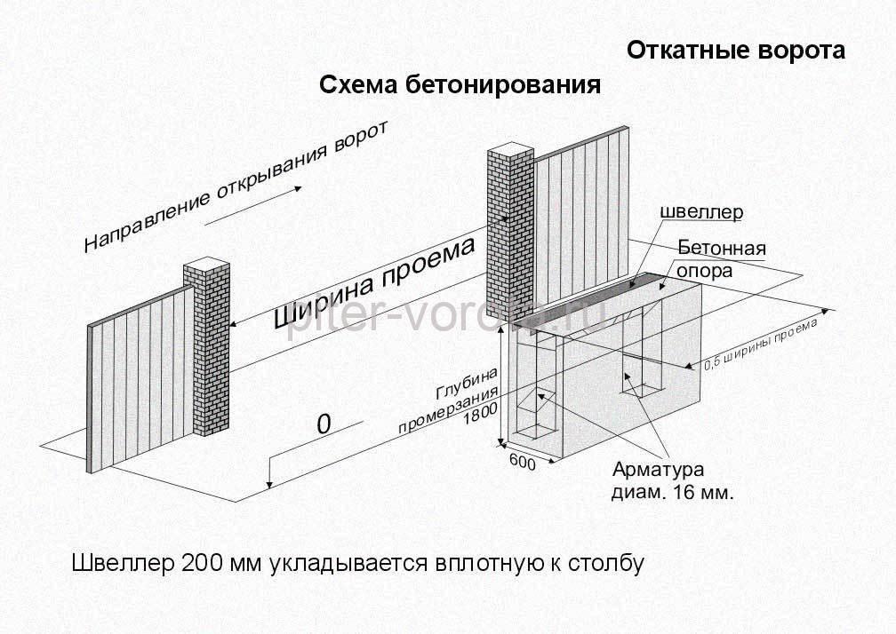 схема заливки фундамента под откатные ворота